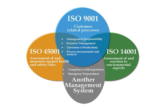 Áp dụng tích hợp hệ thống quản lý trong doanh nghiệp giúp doanh nghiệp tạo ra được những sản phẩm chất lượng, cạnh tranh