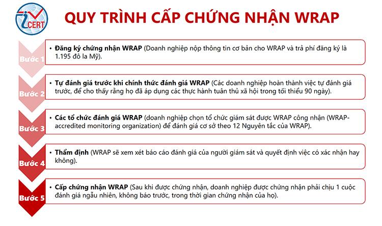 Quy trình cấp chứng nhận WRAP