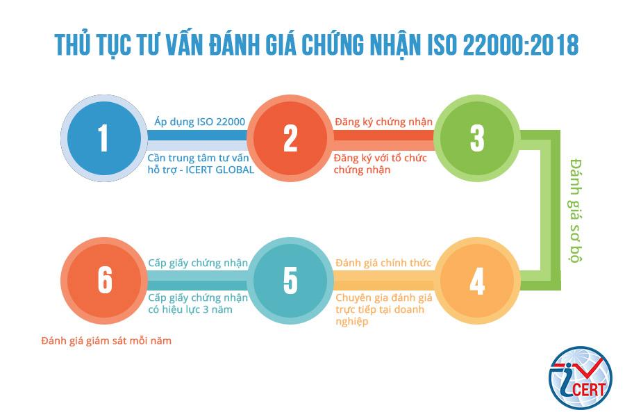 Thủ tục chứng nhận ISO 22000